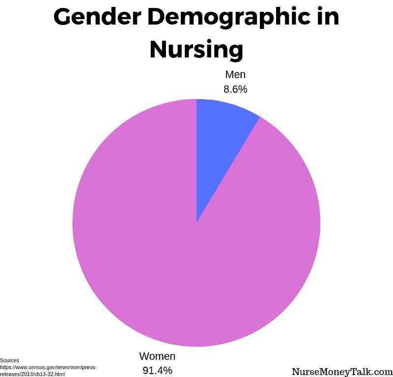 a graph detailing percentage of men in nursing and women in nursing