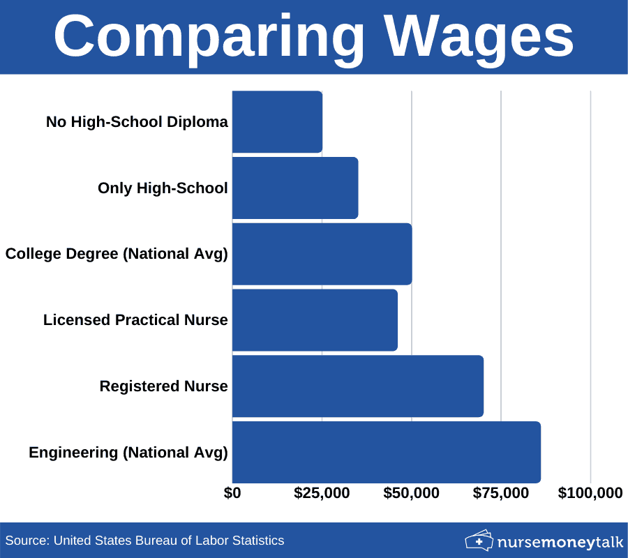 wage graph of RNs, LPNs, Engineering, college and non-college graduates