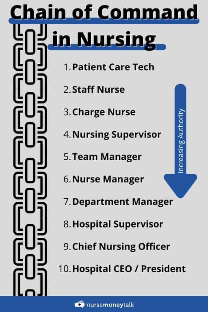 nursing command chain listed least authority to most
