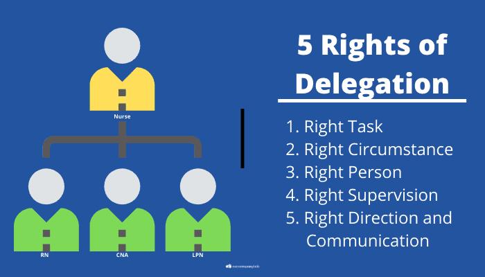 5 rights of delegation diagram