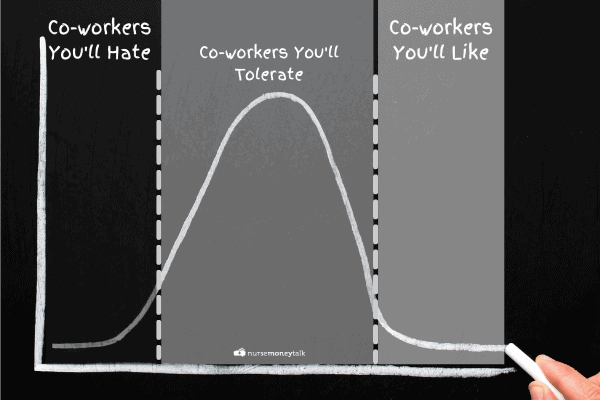 bell curve describing how much you will like your coworkers
