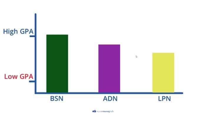 bsn vs adn vs lpn avg gpa needed