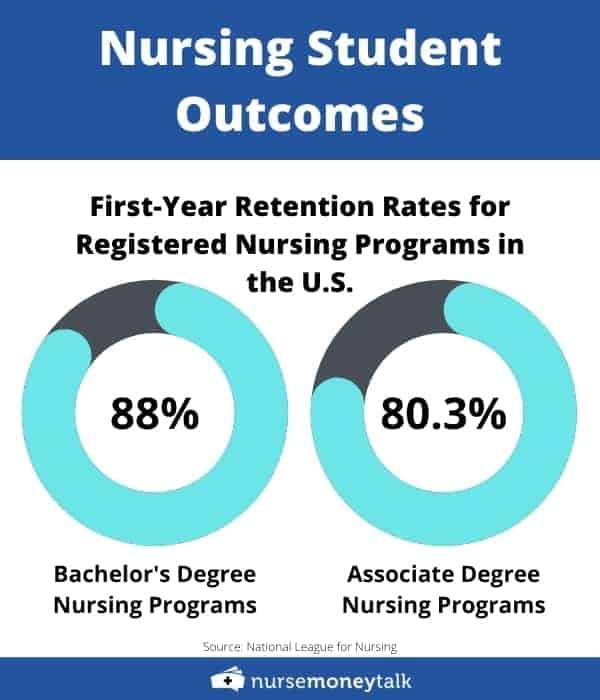 Graph showing retention rates for bachelor's or associate degree nursing programs