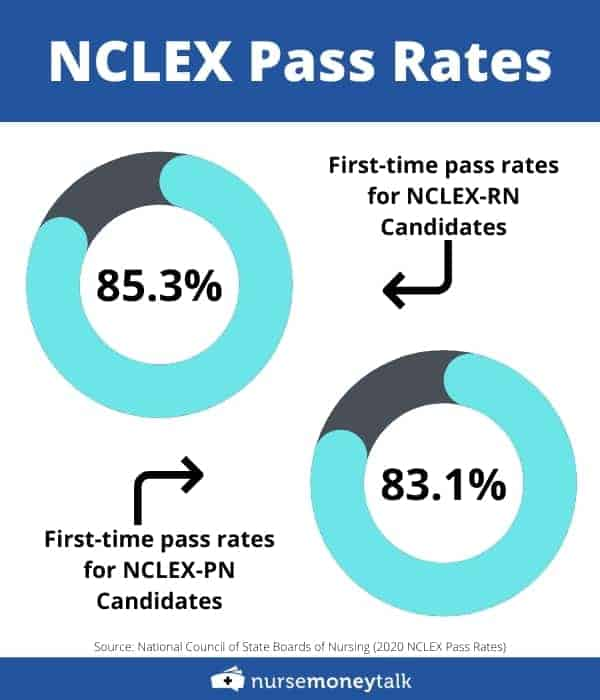 the passing rate for first time nclexpn and nclexrn